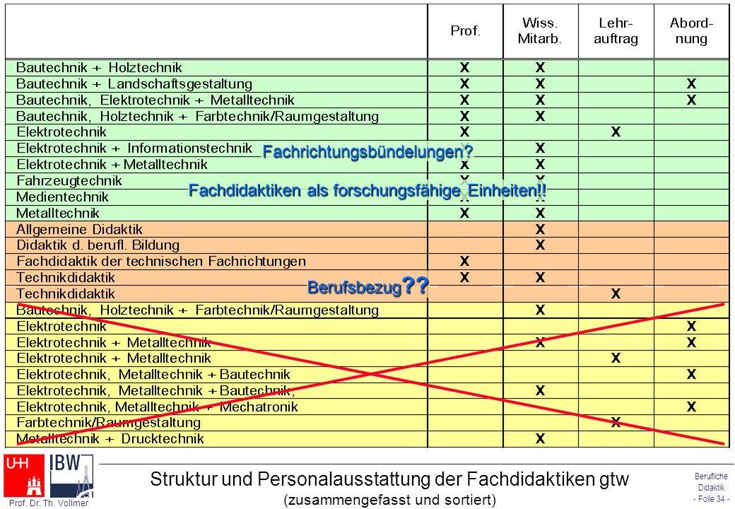 Berufliche Didaktik - Folie 34 - Prof. Dr. Th. Vollmer Struktur und Personalausstattung der Fachdidaktiken gtw (zusammengefasst und sortiert) Berufsbe