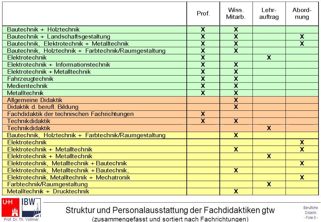 Berufliche Didaktik - Folie 6 - Prof. Dr. Th. Vollmer Struktur und Personalausstattung der Fachdidaktiken gtw (zusammengefasst und sortiert nach Fachr