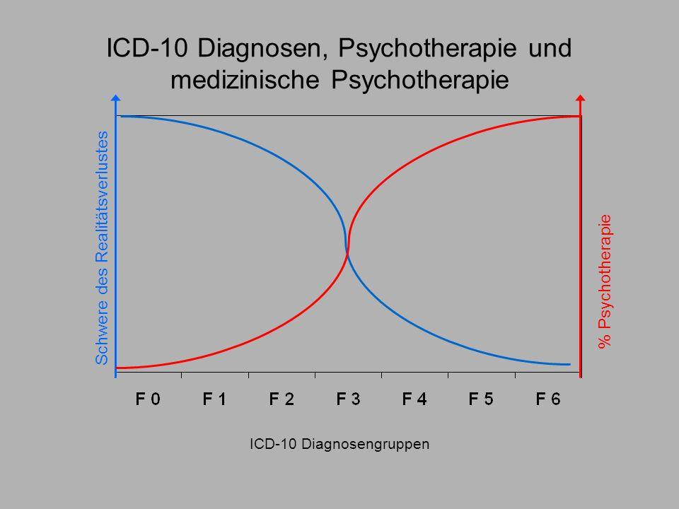 ICD-10 Diagnosen, Psychotherapie und medizinische Psychotherapie ICD-10 Diagnosengruppen % Psychotherapie Schwere des Realitätsverlustes