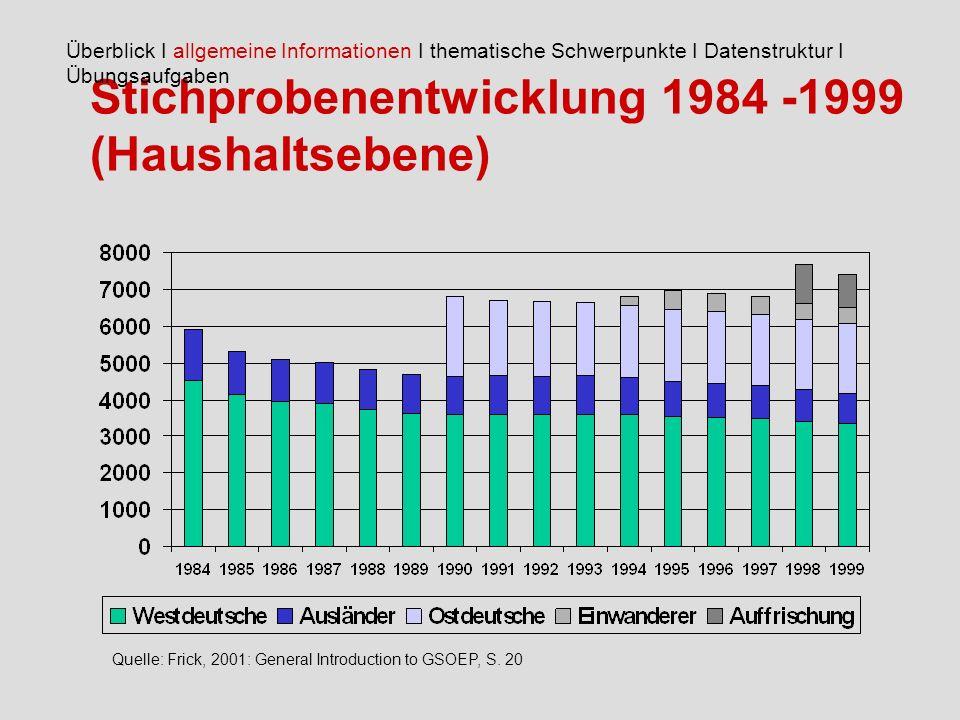Stichprobenentwicklung 1984 -1999 (Haushaltsebene) Überblick I allgemeine Informationen I thematische Schwerpunkte I Datenstruktur I Übungsaufgaben Quelle: Frick, 2001: General Introduction to GSOEP, S.