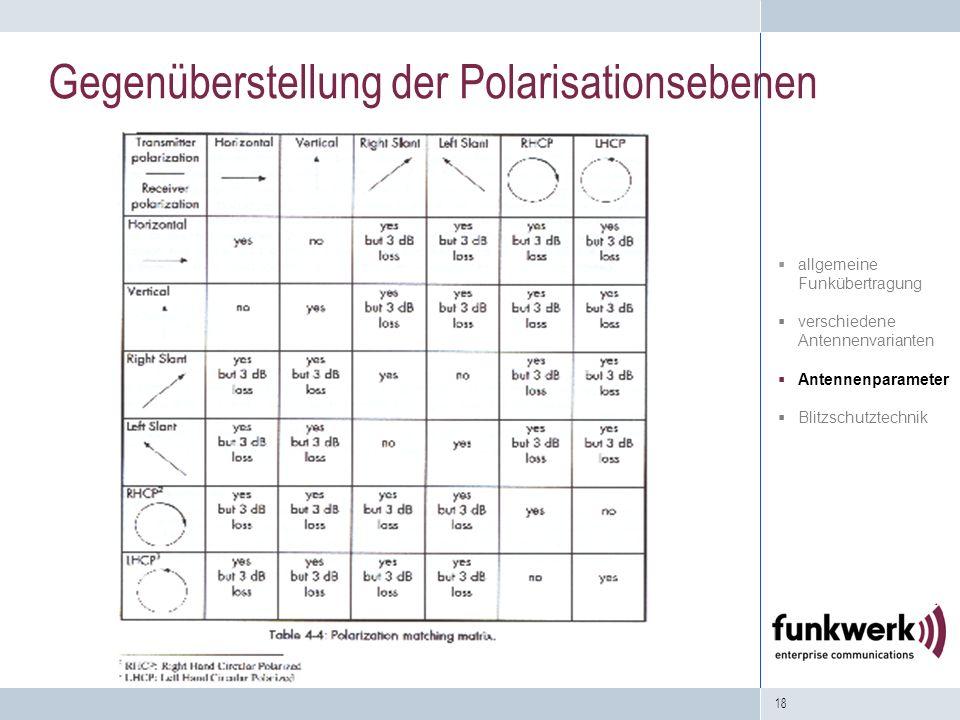 18 Gegenüberstellung der Polarisationsebenen allgemeine Funkübertragung verschiedene Antennenvarianten Antennenparameter Blitzschutztechnik
