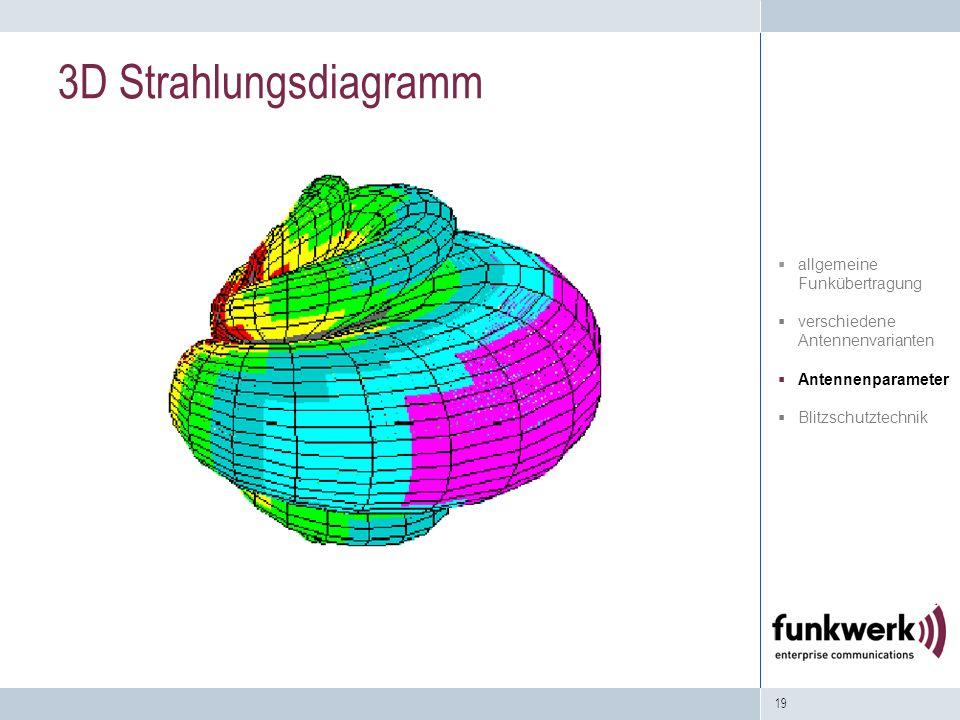 19 3D Strahlungsdiagramm allgemeine Funkübertragung verschiedene Antennenvarianten Antennenparameter Blitzschutztechnik