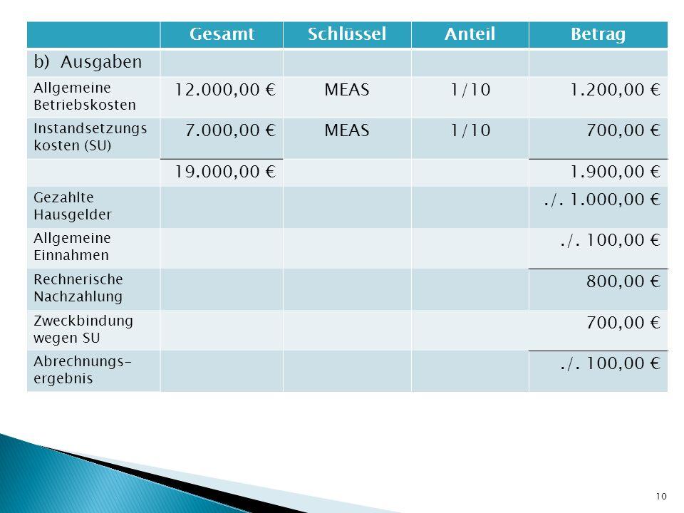 GesamtSchlüsselAnteilBetrag b) Ausgaben Allgemeine Betriebskosten 12.000,00 MEAS1/101.200,00 Instandsetzungs kosten (SU) 7.000,00 MEAS1/10700,00 19.00