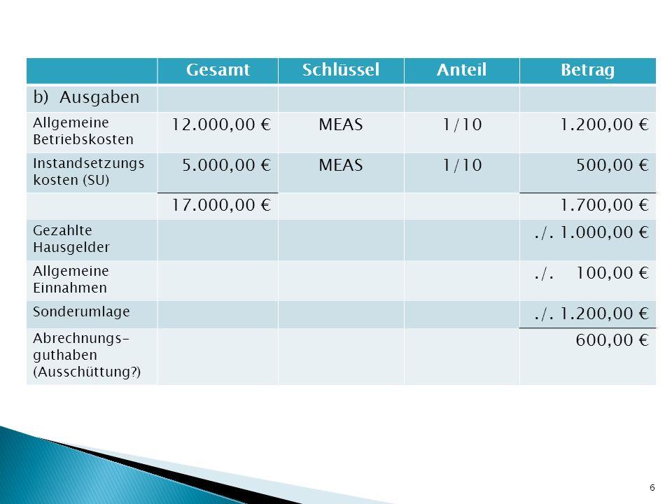 GesamtSchlüsselAnteilBetrag b) Ausgaben Allgemeine Betriebskosten 12.000,00 MEAS1/101.200,00 Instandsetzungs kosten (SU) 5.000,00 MEAS1/10500,00 17.00