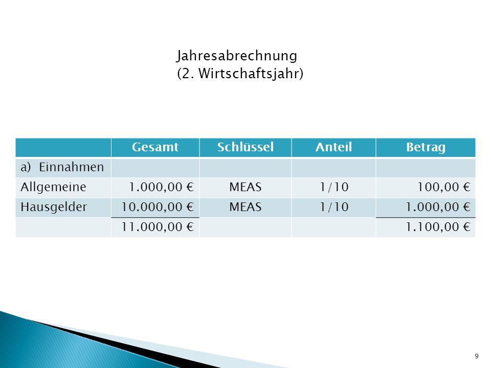 Jahresabrechnung (2. Wirtschaftsjahr) GesamtSchlüsselAnteilBetrag a)Einnahmen Allgemeine1.000,00 MEAS1/10100,00 Hausgelder10.000,00 MEAS1/101.000,00 1