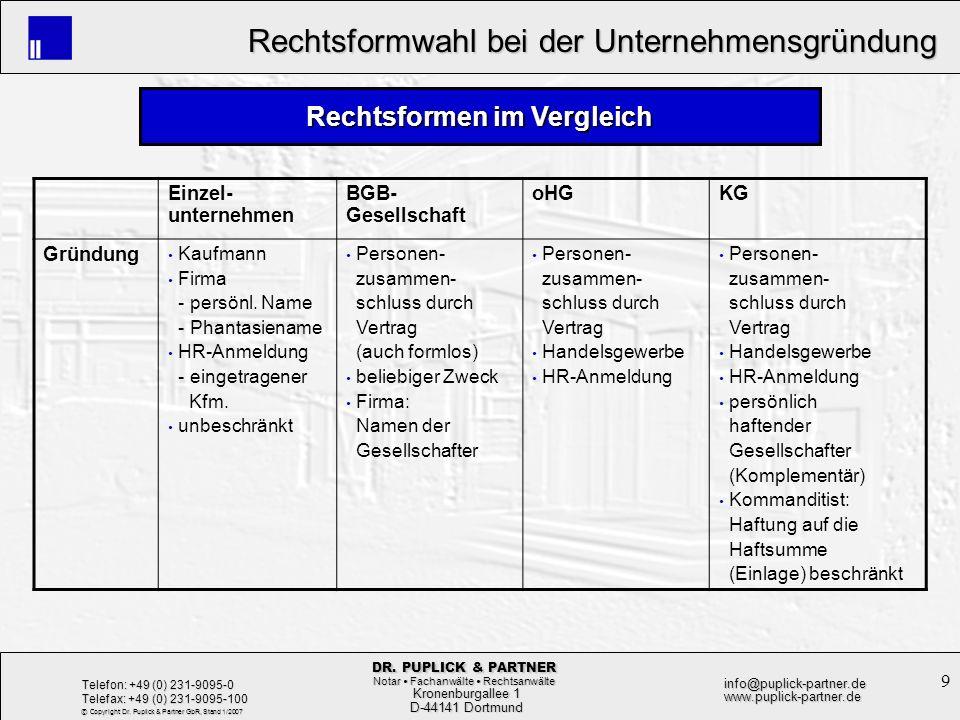 10 Rechtsformwahl bei der Unternehmensgründung Rechtsformwahl bei der Unternehmensgründung Kronenburgallee 1 Kronenburgallee 1 D-44141 Dortmund D-44141 Dortmund Telefon: +49 (0) 231-9095-0 Telefax: +49 (0) 231-9095-100 info@puplick-partner.dewww.puplick-partner.de DR.