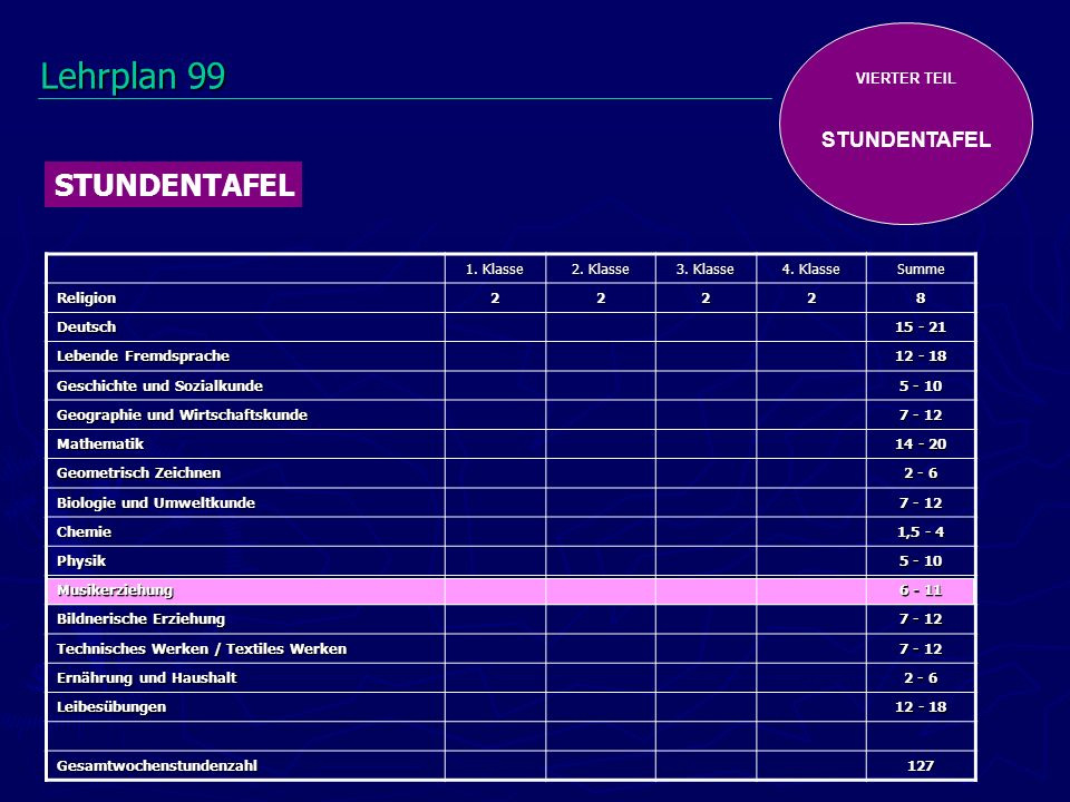 VIERTER TEIL STUNDENTAFEL 1.Klasse 2. Klasse 3. Klasse 4.