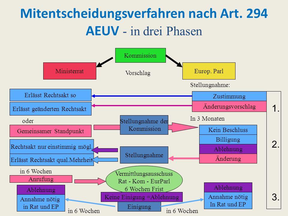 Mitentscheidungsverfahren nach Art. 294 AEUV - in drei Phasen Kommission Europ. ParlMinisterrat Vorschlag Stellungnahme: Änderungsvorschlag Erlässt ge