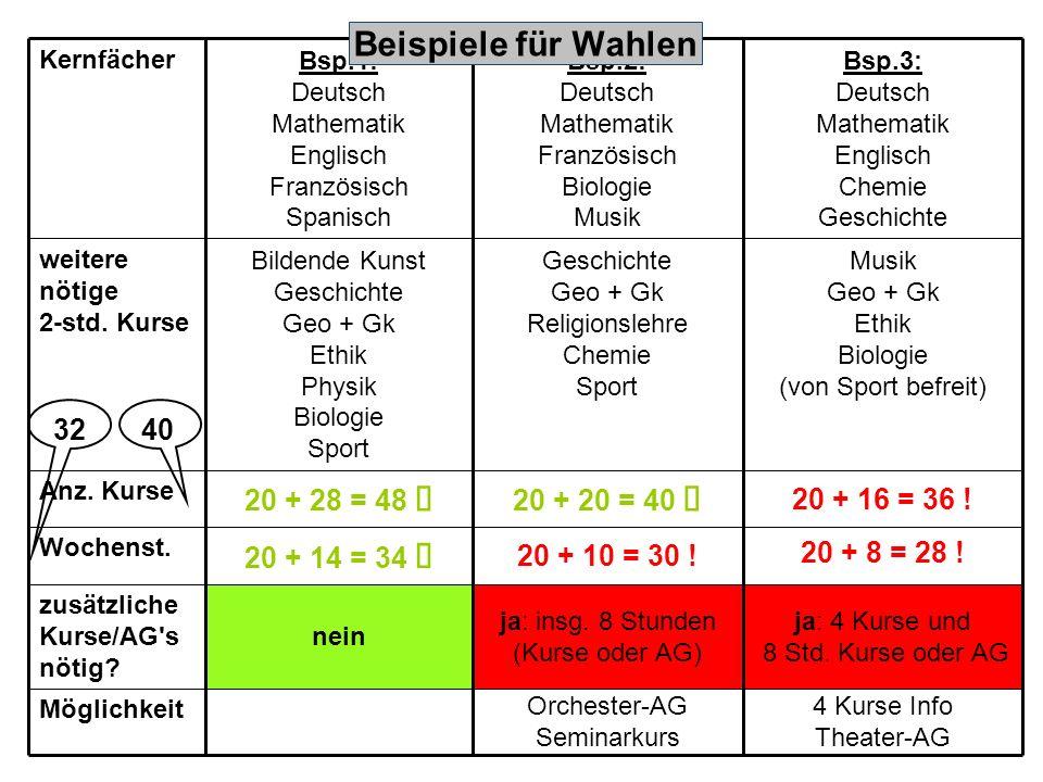 Kernfächer Bsp.1: Deutsch Mathematik Englisch Französisch Spanisch Bsp.2: Deutsch Mathematik Französisch Biologie Musik Bsp.3: Deutsch Mathematik Englisch Chemie Geschichte weitere nötige 2-std.