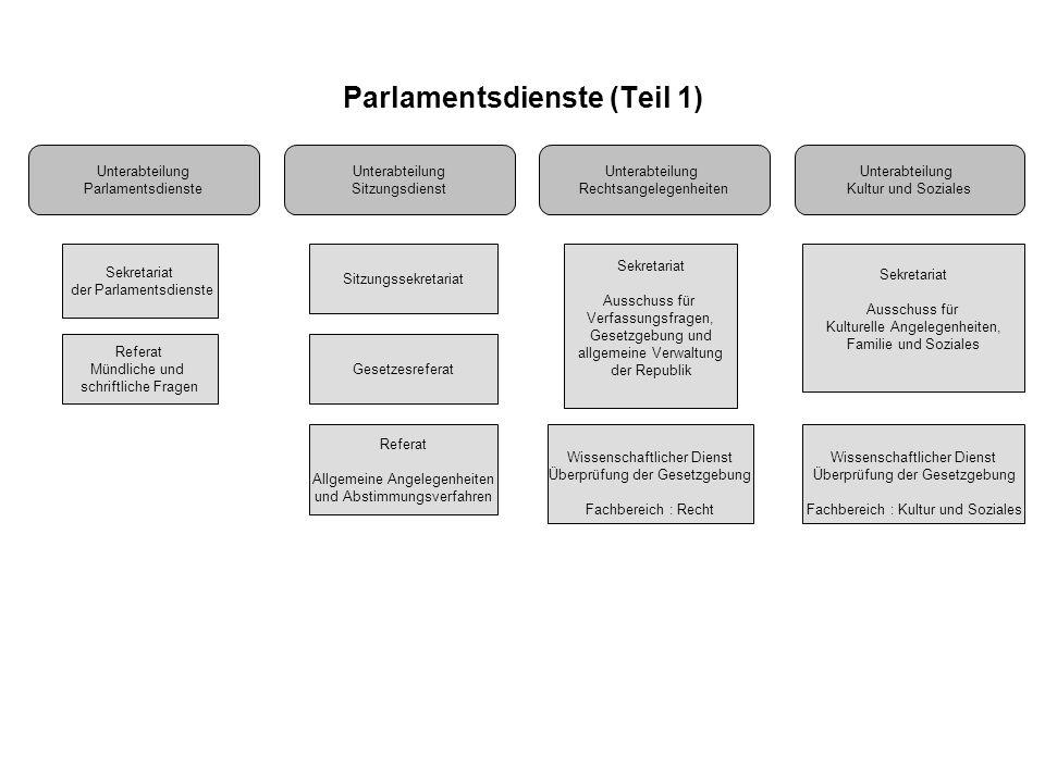 Parlamentsdienste (Teil 1) Unterabteilung Parlamentsdienste Sekretariat der Parlamentsdienste Referat Mündliche und schriftliche Fragen Sitzungssekret