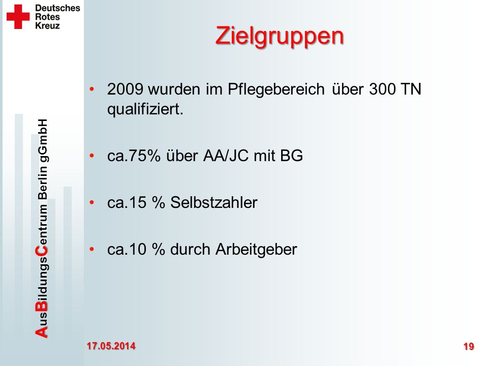ABC A us B ildungs C entrum Berlin gGmbH Zielgruppen 2009 wurden im Pflegebereich über 300 TN qualifiziert.