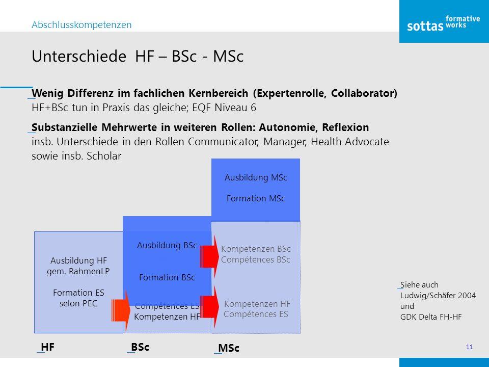11 Unterschiede HF – BSc - MSc Abschlusskompetenzen ͟Wenig Differenz im fachlichen Kernbereich (Expertenrolle, Collaborator) HF+BSc tun in Praxis das