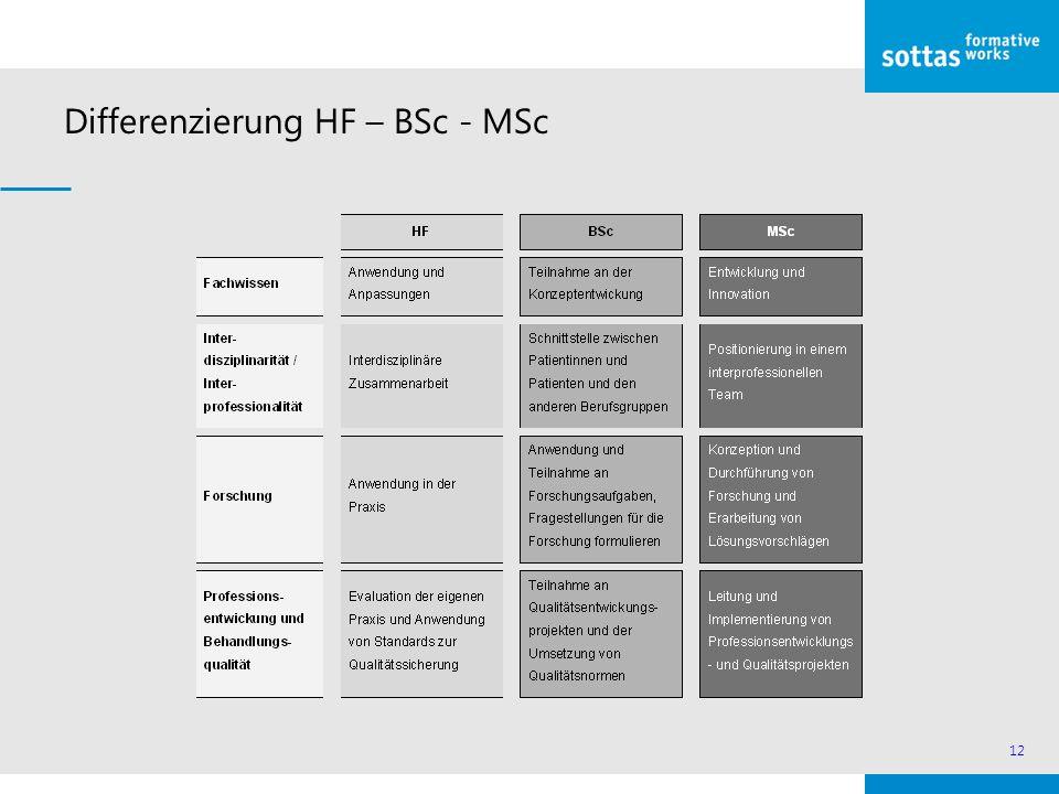 12 Differenzierung HF – BSc - MSc