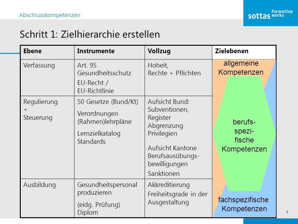 4 EbeneInstrumenteVollzugZielebenen VerfassungArt. 95 Gesundheitsschutz EU-Recht / EU-Richtlinie Hoheit, Rechte + Pflichten Regulierung + Steuerung 50