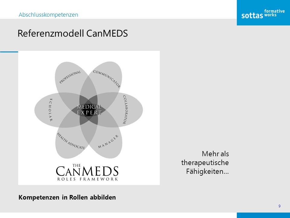 9 Abschlusskompetenzen Referenzmodell CanMEDS Mehr als therapeutische Fähigkeiten… Kompetenzen in Rollen abbilden