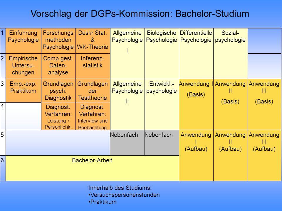 Struktur eines M.Sc.-Studiengangs in Psychologie Forschungsmethoden u.