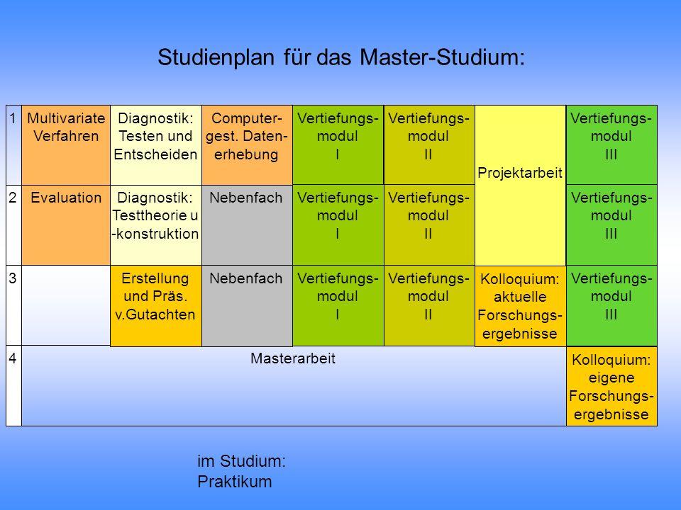 Bachelor-Studium in Göttingen Bachelor-Arbeit Innerhalb des Studiums: Versuchspersonenstunden Praktikum 1 2 3 4 6 5 Einführung: Gebiete u.