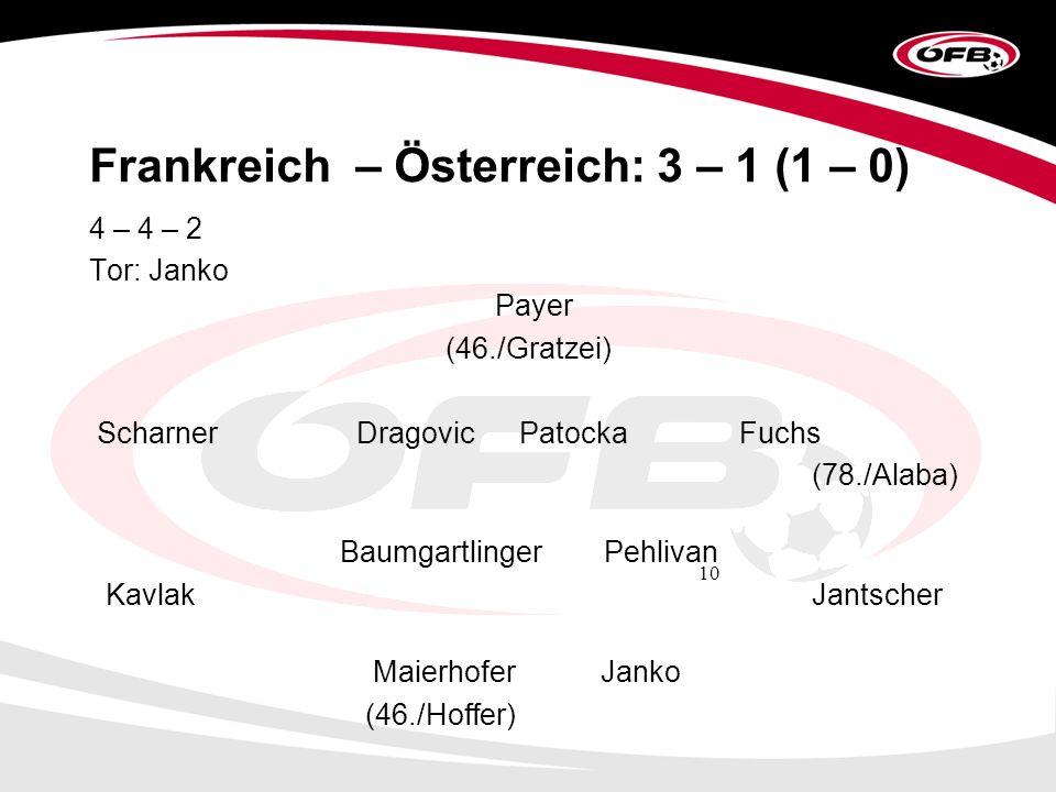 10 Frankreich – Österreich: 3 – 1 (1 – 0) 4 – 4 – 2 Tor: Janko Payer (46./Gratzei) Scharner Dragovic Patocka Fuchs (78./Alaba) Baumgartlinger Pehlivan Kavlak Jantscher MaierhoferJanko (46./Hoffer)