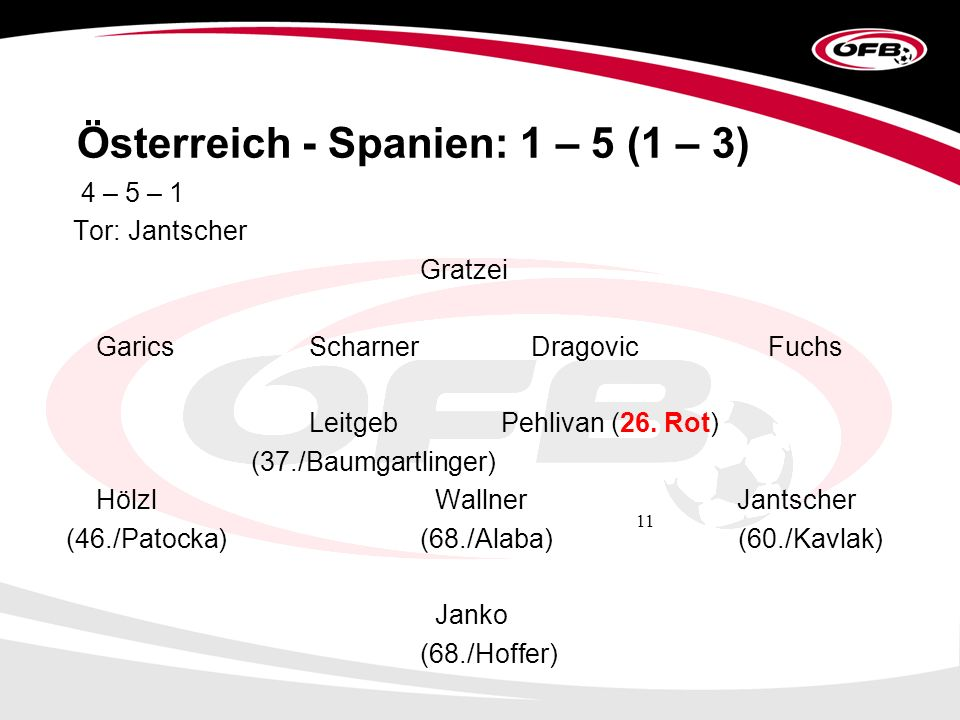 11 Österreich - Spanien: 1 – 5 (1 – 3) 4 – 5 – 1 Tor: Jantscher Gratzei Garics Scharner Dragovic Fuchs Leitgeb Pehlivan (26.