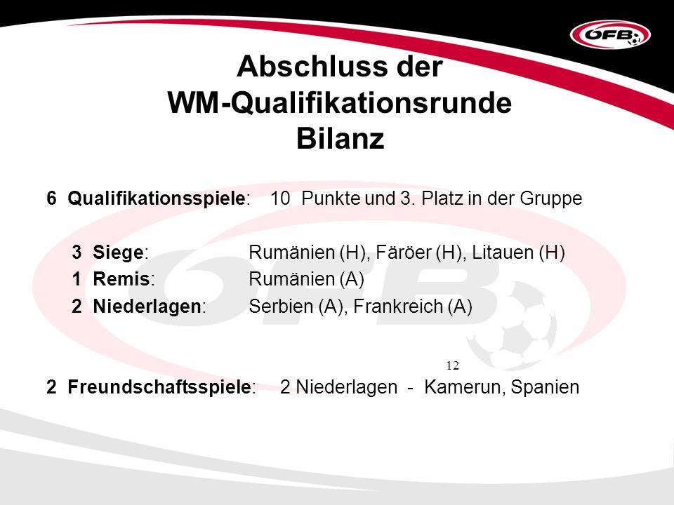 12 Abschluss der WM-Qualifikationsrunde Bilanz 6 Qualifikationsspiele: 10 Punkte und 3.