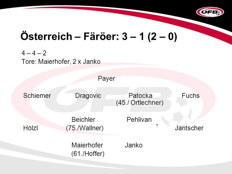 7 Österreich – Färöer: 3 – 1 (2 – 0) 4 – 4 – 2 Tore: Maierhofer, 2 x Janko Payer Schiemer Dragovic Patocka Fuchs (45./ Ortlechner) Beichler Pehlivan Hölzl (75./Wallner) Jantscher Maierhofer Janko (61./Hoffer)