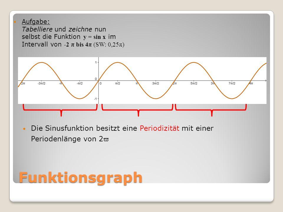 Funktionsgraph Aufgabe: Tabelliere und zeichne nun selbst die Funktion y = sin x im Intervall von -2 π bis 4π (SW: 0,25π) Die Sinusfunktion besitzt ei