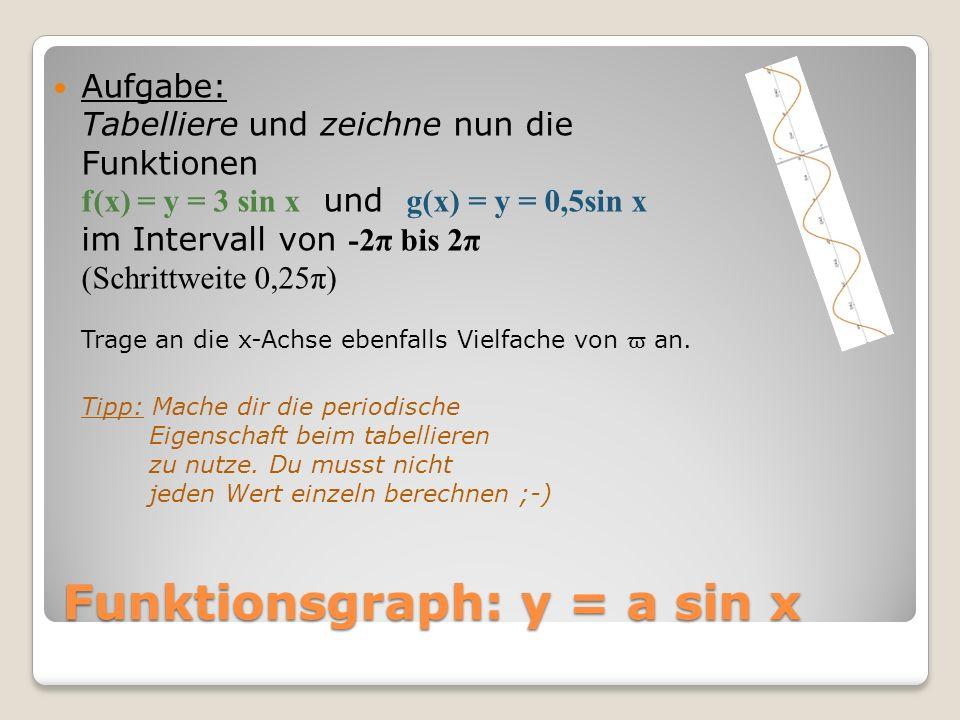 Funktionsgraph: y = a sin x Aufgabe: Tabelliere und zeichne nun die Funktionen f(x) = y = 3 sin x und g(x) = y = 0,5sin x im Intervall von -2π bis 2π