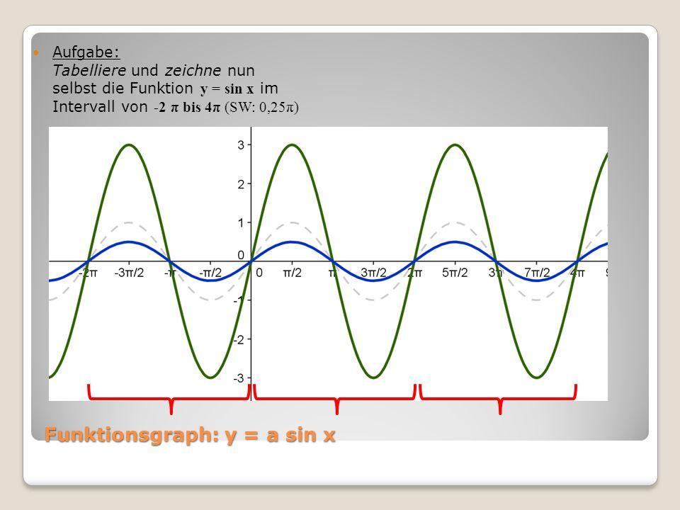 Funktionsgraph: y = a sin x Aufgabe: Tabelliere und zeichne nun selbst die Funktion y = sin x im Intervall von -2 π bis 4π (SW: 0,25π)