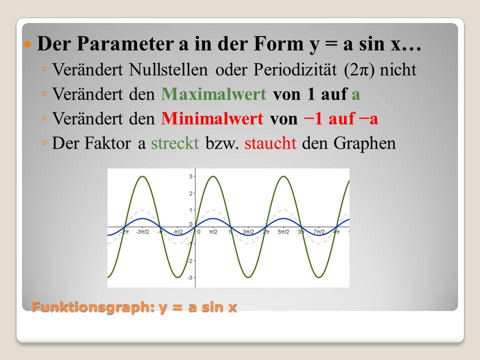 Funktionsgraph: y = a sin x Der Parameter a in der Form y = a sin x… Verändert Nullstellen oder Periodizität (2π) nicht Verändert den Maximalwert von