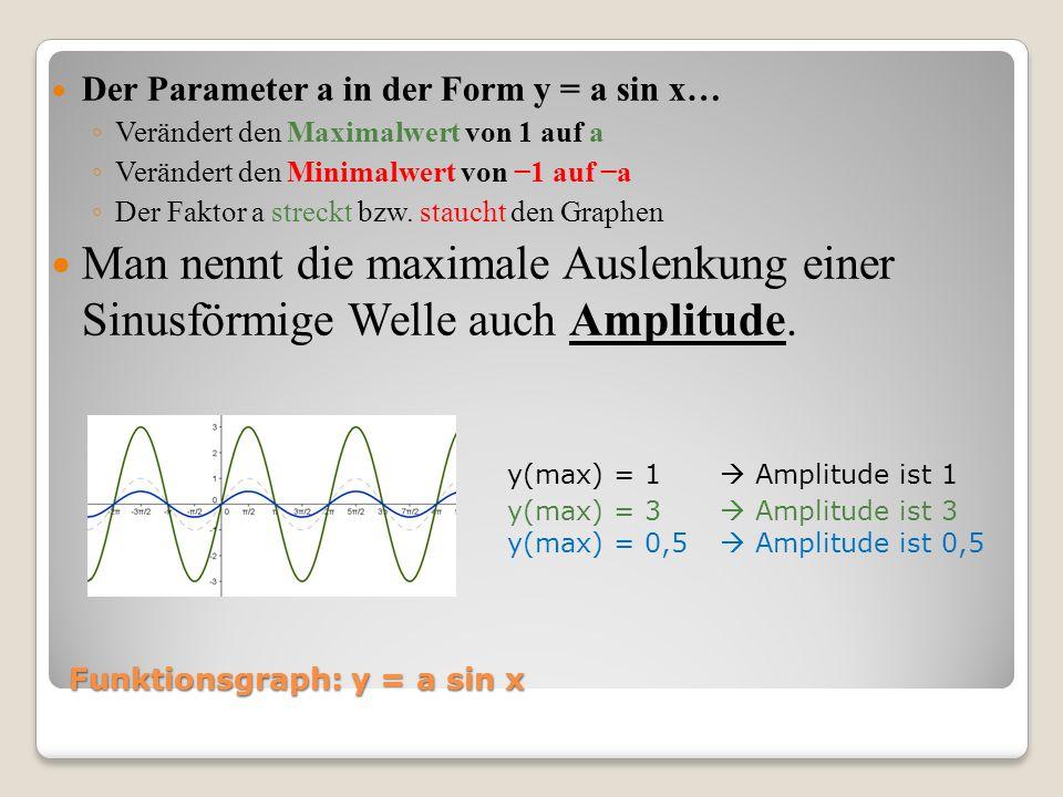 Funktionsgraph: y = a sin x Der Parameter a in der Form y = a sin x… Verändert den Maximalwert von 1 auf a Verändert den Minimalwert von 1 auf a Der F