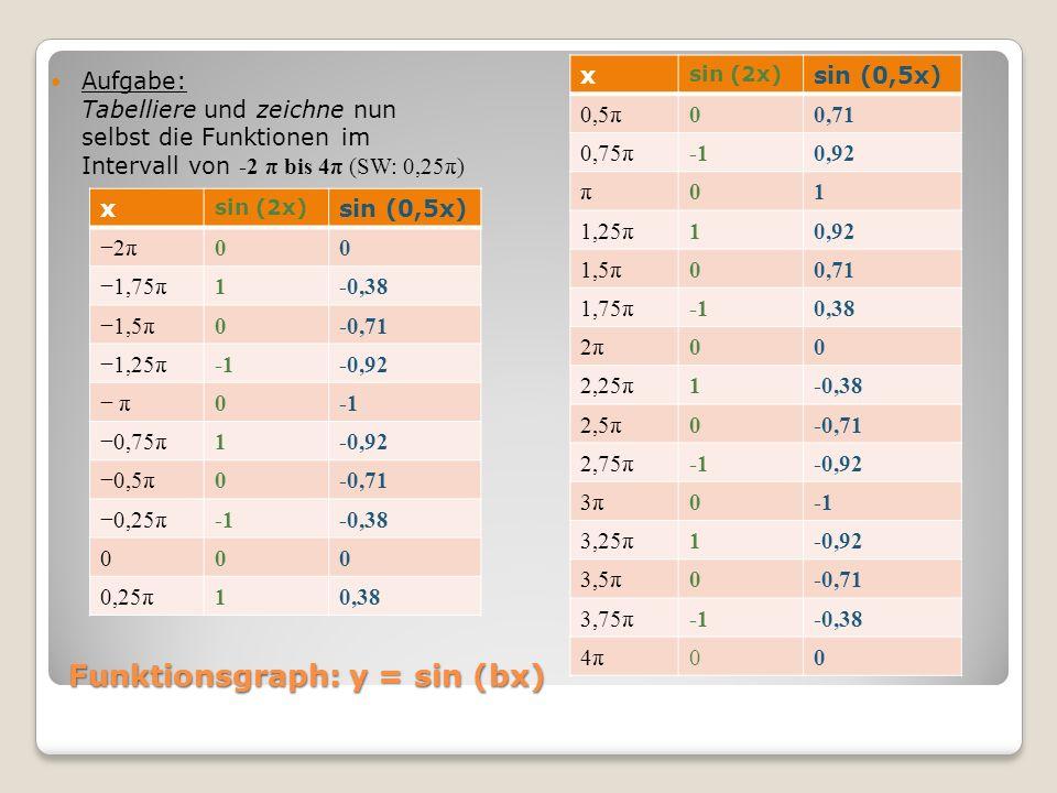 Funktionsgraph: y = sin (bx) Aufgabe: Tabelliere und zeichne nun selbst die Funktionen im Intervall von -2 π bis 4π (SW: 0,25π) x sin (2x) sin (0,5x)