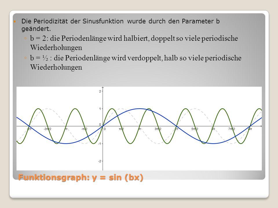 Funktionsgraph: y = sin (bx) Die Periodizität der Sinusfunktion wurde durch den Parameter b geändert. b = 2: die Periodenlänge wird halbiert, doppelt