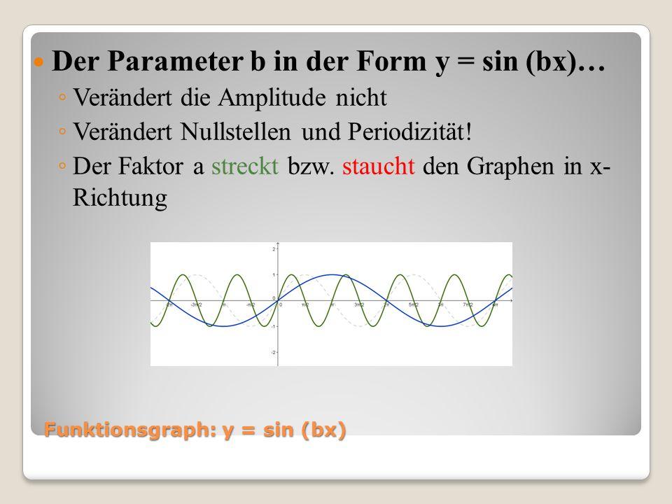 Funktionsgraph: y = sin (bx) Der Parameter b in der Form y = sin (bx)… Verändert die Amplitude nicht Verändert Nullstellen und Periodizität! Der Fakto