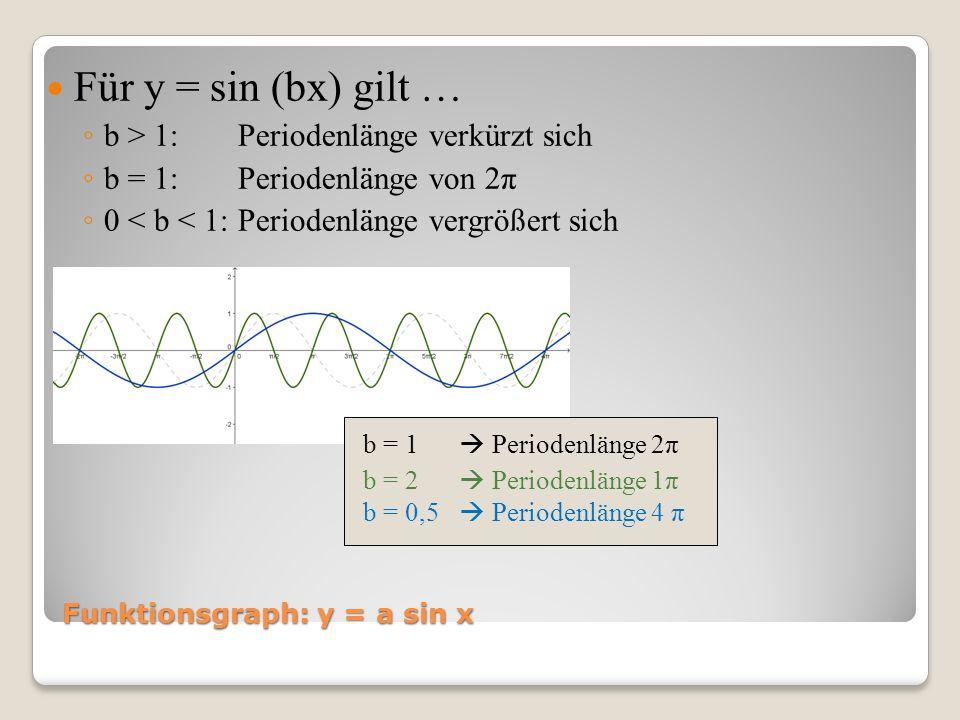 Funktionsgraph: y = a sin x Für y = sin (bx) gilt … b > 1: Periodenlänge verkürzt sich b = 1: Periodenlänge von 2π 0 < b < 1: Periodenlänge vergrößert