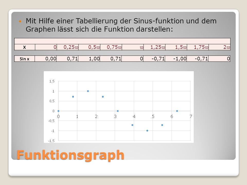 Funktionsgraph Mit Hilfe einer Tabellierung der Sinus-funktion und dem Graphen lässt sich die Funktion darstellen: X 0 0,25 ϖ 0,5 ϖ 0,75 ϖϖ 1,25 ϖ 1,5