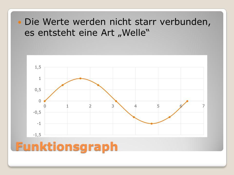 Funktionsgraph Die Werte werden nicht starr verbunden, es entsteht eine Art Welle