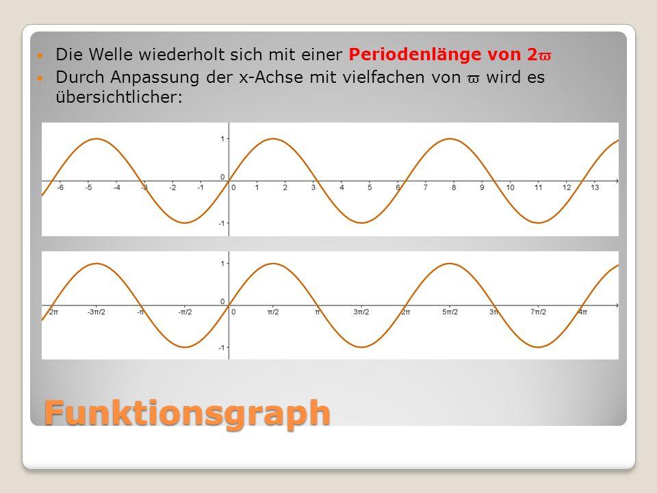 Funktionsgraph Aufgabe: Tabelliere und zeichne nun selbst die Funktion y = sin x im Intervall von -2 π bis 4π (Schrittweite 0,25π) Trage an die x-Achse ebenfalls Vielfache von ϖ an.