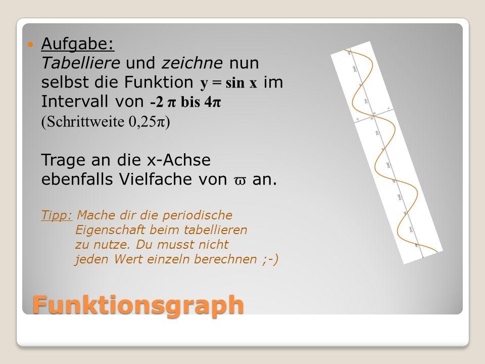 Funktionsgraph Aufgabe: Tabelliere und zeichne nun selbst die Funktion y = sin x im Intervall von -2 π bis 4π (SW: 0,25π) xsin x 2π2π0 1,75π0,71 1,5π1 1,25π0,71 π0 0,75π-0,71 0,5π 0,25π-0,71 00 0,25π0,71 xsin x 0,5π1 0,75π0,71 π0 1,25π-0,71 1,5π 1,75π-0,71 2π2π0 2,25π0,71 2,5π1 2,75π0,71 3π3π0 3,25π-0,71 3,5π 3,75π-0,71 4π4π0