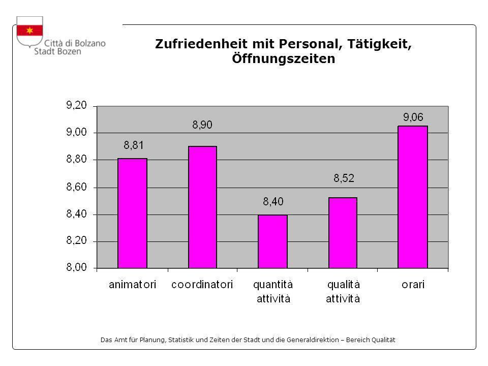Das Amt für Planung, Statistik und Zeiten der Stadt und die Generaldirektion – Bereich Qualität Zufriedenheit mit Personal, Tätigkeit, Öffnungszeiten