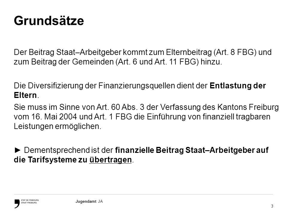 14 Jugendamt JA 4.Art der Subventionierung vereinbaren (Anzahlungen/Quartalsabrechnungen).