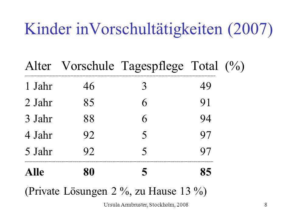 Ursula Armbruster, Stockholm, 20089 Qualität in Vorschultätigkeiten Rahmenbedingungen im Schulgesetz für: –Personal 54 % Universitäts-/Hochschulausbildung 41 % Ausbildung als Kinderpfleger 4 % keine Ausbildung 3 % Männer –Gruppengrössen im Durchschnitt Am häufigsten zwischen 15-20 Kindern Im Durchnschnitt 16,7 Kindern 5,2 Kinder je Betreuer