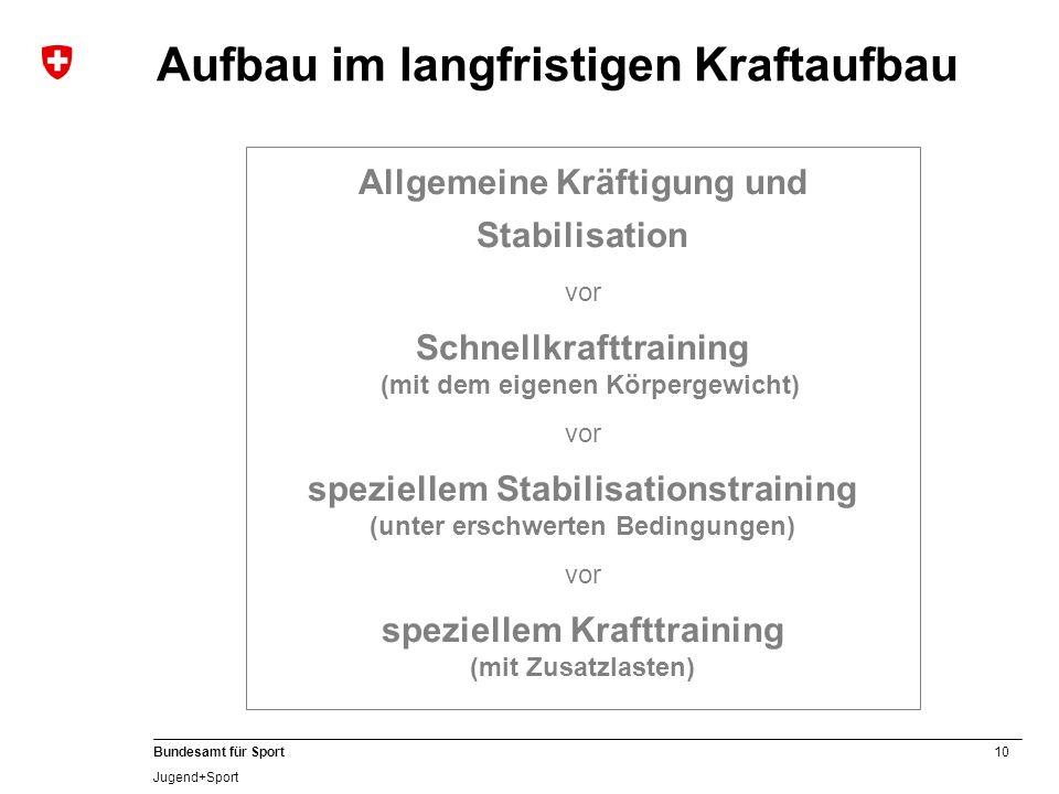 10 Bundesamt für Sport Jugend+Sport Aufbau im langfristigen Kraftaufbau Allgemeine Kräftigung und Stabilisation vor Schnellkrafttraining (mit dem eige