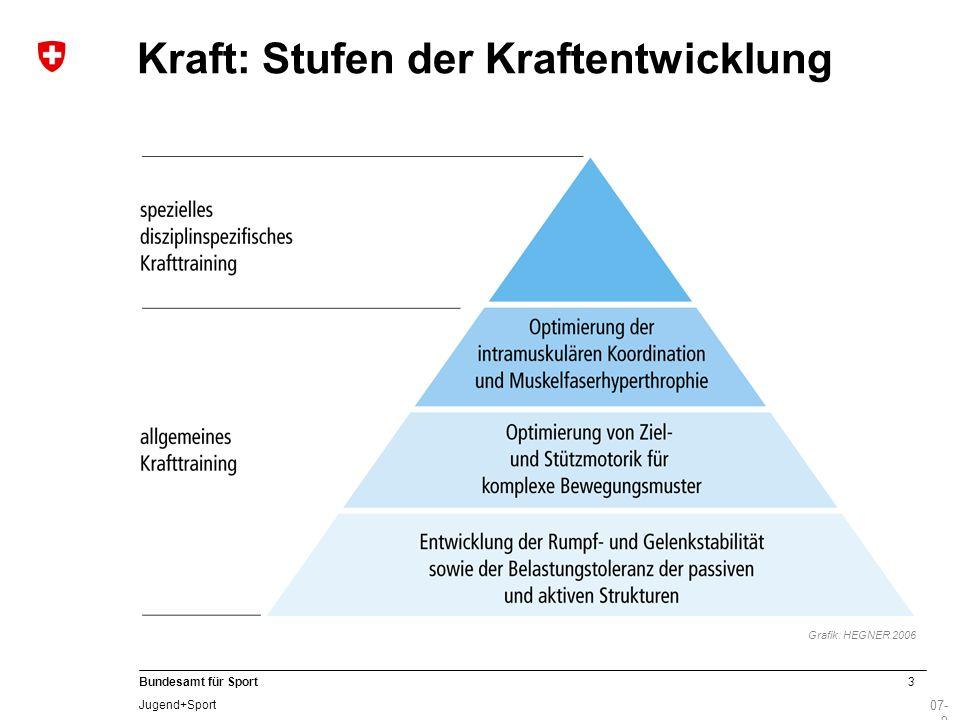 3 Bundesamt für Sport Jugend+Sport 07- 9 Kraft: Stufen der Kraftentwicklung Grafik: HEGNER 2006