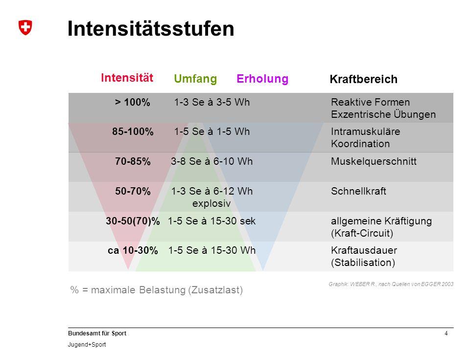4 Bundesamt für Sport Jugend+Sport 85-100%1-5 Se à 1-5 WhIntramuskuläre Koordination ca 10-30%1-5 Se à 15-30 WhKraftausdauer (Stabilisation) Kraftbere