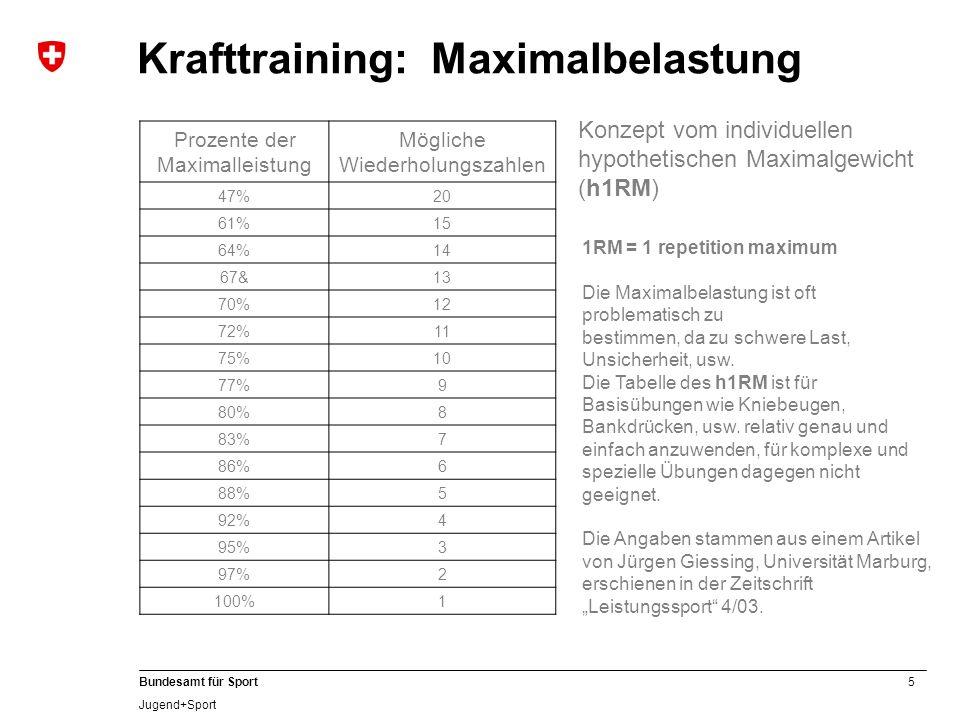 5 Bundesamt für Sport Jugend+Sport Prozente der Maximalleistung Mögliche Wiederholungszahlen 47%20 61%15 64%14 67&13 70%12 72%11 75%10 77%9 80%8 83%7
