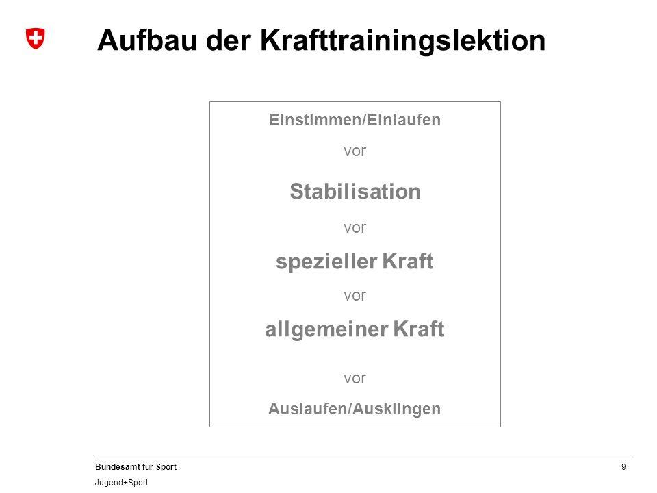 9 Bundesamt für Sport Jugend+Sport Aufbau der Krafttrainingslektion Einstimmen/Einlaufen vor Stabilisation vor spezieller Kraft vor allgemeiner Kraft
