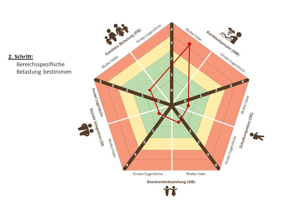 Besprechung der einzelnen Bereiche Fall Tim Bereich Schulkompetenz: im grünen Bereich Bereich Soziale Integration: im grünen Bereich Bereich Familiäre Belastung: Tim geht es nicht gut, gelber Bereich, Vater schätzt es grün ein Die Familie ist belastet.