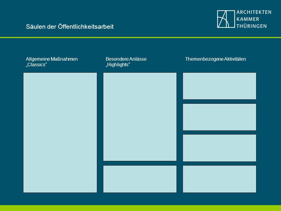 Säulen der Öffentlichkeitsarbeit Allgemeine Maßnahmen Classics Besondere Anlässe Highlights Themenbezogene Aktivitäten