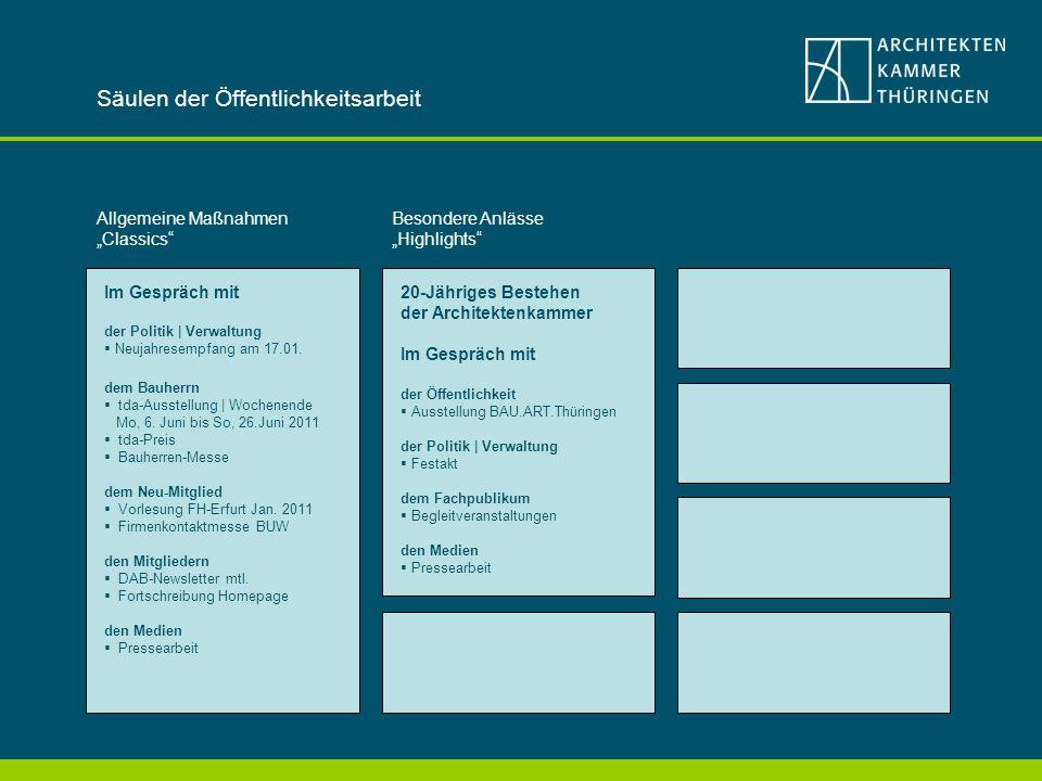 Säulen der Öffentlichkeitsarbeit Allgemeine Maßnahmen Classics Im Gespräch mit der Politik | Verwaltung Neujahresempfang am 17.01.