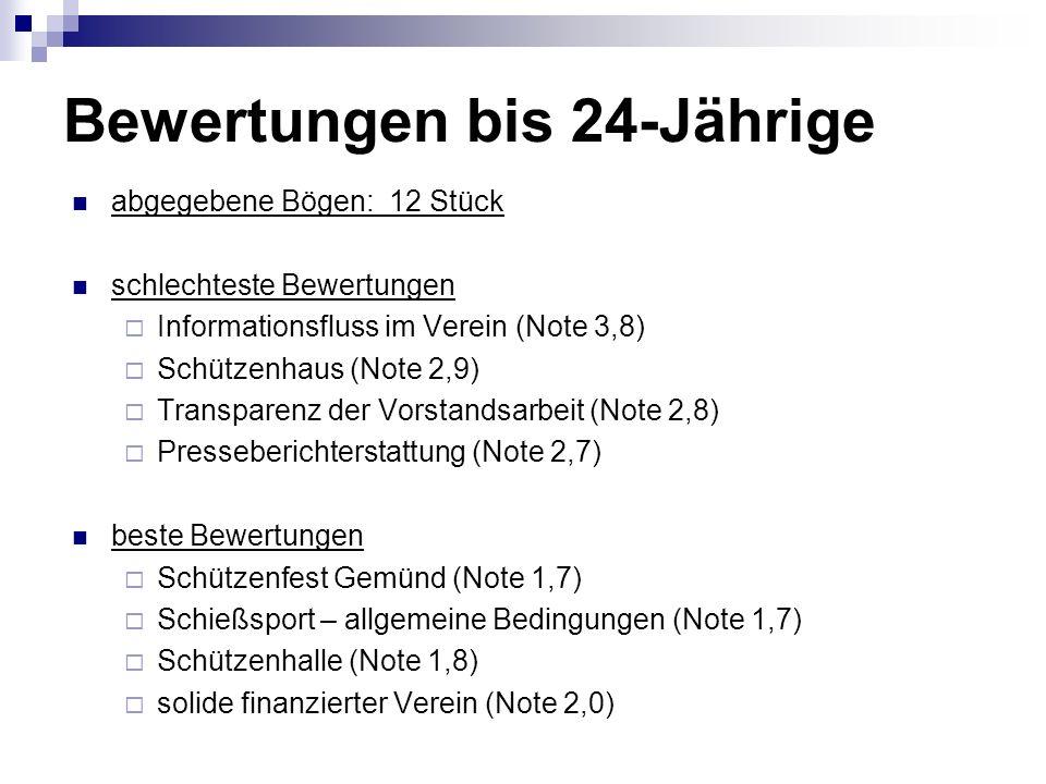 Bewertungen bis 24-Jährige abgegebene Bögen: 12 Stück schlechteste Bewertungen Informationsfluss im Verein (Note 3,8) Schützenhaus (Note 2,9) Transparenz der Vorstandsarbeit (Note 2,8) Presseberichterstattung (Note 2,7) beste Bewertungen Schützenfest Gemünd (Note 1,7) Schießsport – allgemeine Bedingungen (Note 1,7) Schützenhalle (Note 1,8) solide finanzierter Verein (Note 2,0)